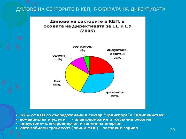 ДЯЛОВЕ НА СЕКТОРИТЕ В КЕП, В ОБХВАТА НА ДИРЕКТИВАТА • 62% от КЕП са