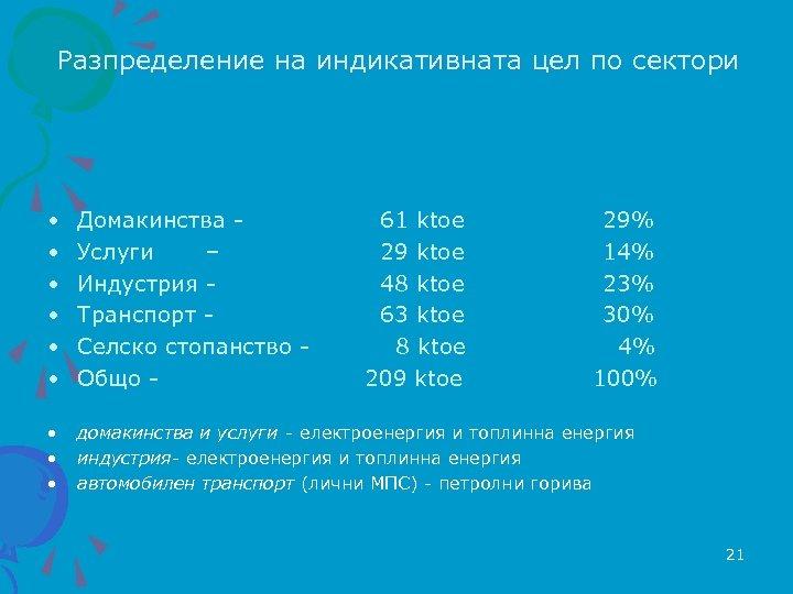 Разпределение на индикативната цел по сектори • • • Домакинства Услуги – Индустрия Транспорт