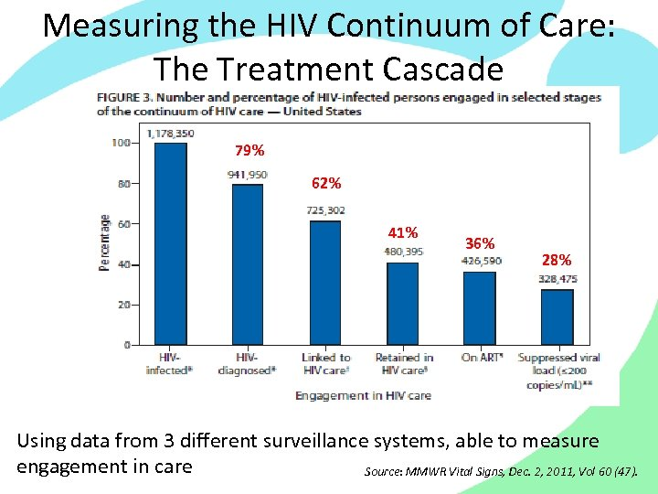 Measuring the HIV Continuum of Care: The Treatment Cascade 79% 62% 41% 36% 28%
