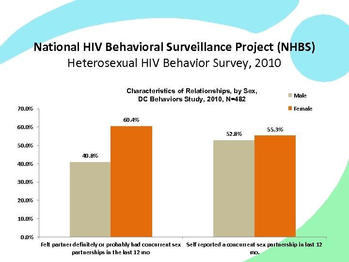 National HIV Behavioral Surveillance Project (NHBS) Heterosexual HIV Behavior Survey, 2010 Characteristics of Relationships,
