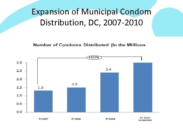 Expansion of Municipal Condom Distribution, DC, 2007 -2010