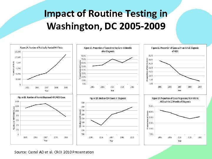 Impact of Routine Testing in Washington, DC 2005 -2009 Source: Castel AD et al.