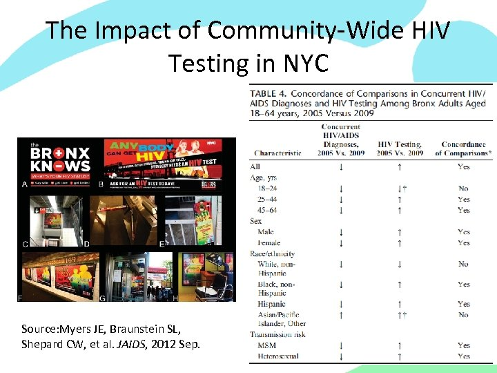 The Impact of Community-Wide HIV Testing in NYC Source: Myers JE, Braunstein SL, Shepard