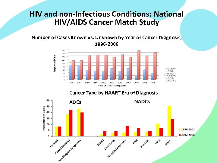 HIV and non-Infectious Conditions: National HIV/AIDS Cancer Match Study Number of Cases Known vs.