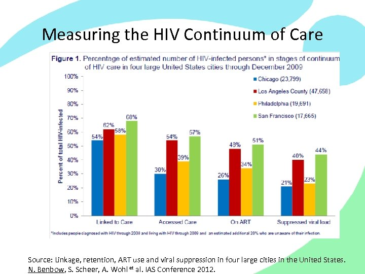 Measuring the HIV Continuum of Care Source: Linkage, retention, ART use and viral suppression