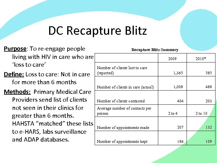 DC Recapture Blitz Purpose: To re-engage people Recapture Blitz Summary living with HIV in