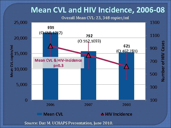 Mean CVL and HIV Incidence, 2006 -08 Mean CVL copies/ml 20, 000 935 (CI