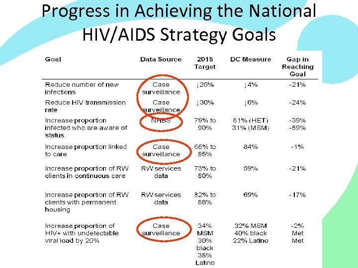 Progress in Achieving the National HIV/AIDS Strategy Goals