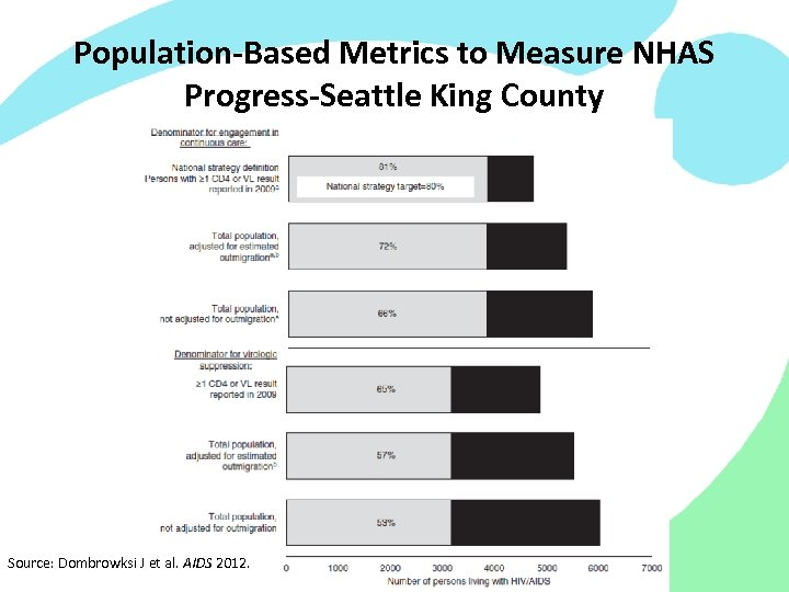 Population-Based Metrics to Measure NHAS Progress-Seattle King County Source: Dombrowksi J et al. AIDS