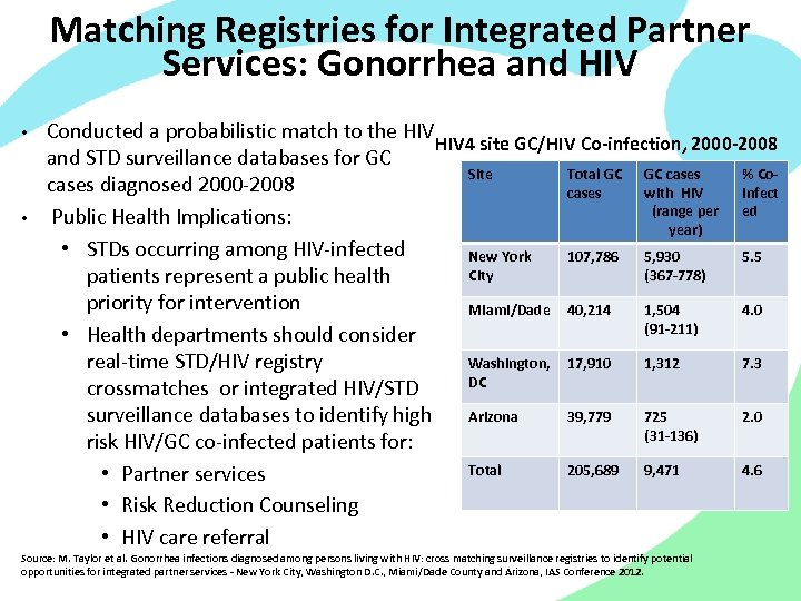 Matching Registries for Integrated Partner Services: Gonorrhea and HIV • • Conducted a probabilistic