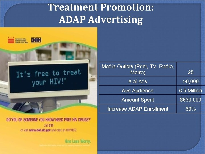 Treatment Promotion: ADAP Advertising Media Outlets (Print, TV, Radio, Metro) 25 # of Ads