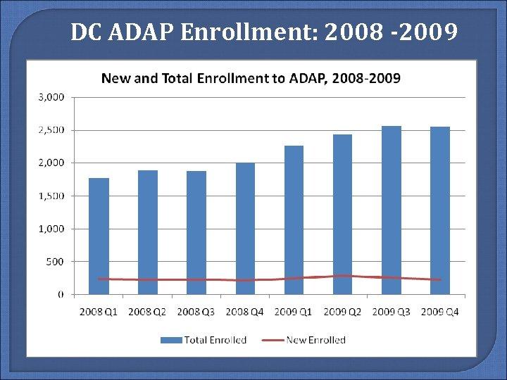 DC ADAP Enrollment: 2008 -2009