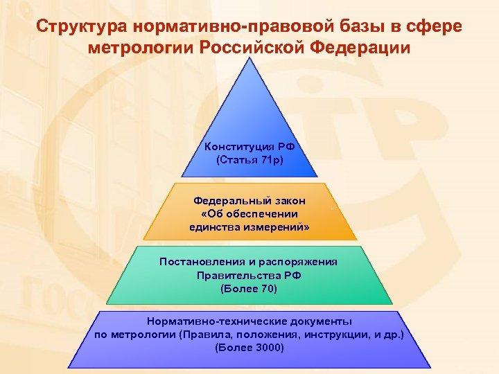 Структура нормативно-правовой базы в сфере метрологии Российской Федерации Конституция РФ (Статья 71 р) Федеральный