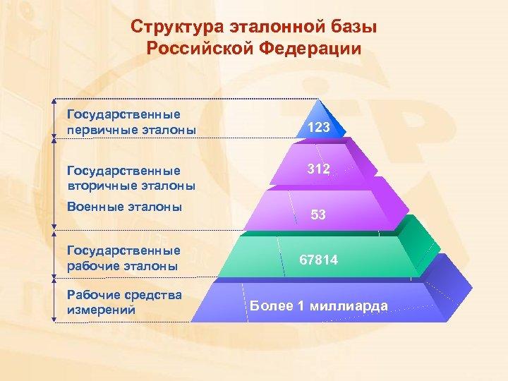 Структура эталонной базы Российской Федерации Государственные первичные эталоны Государственные вторичные эталоны Военные эталоны 123