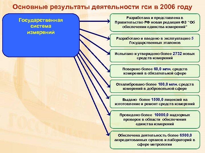 Основные результаты деятельности гси в 2006 году Государственная система измерений Разработана и представлена в