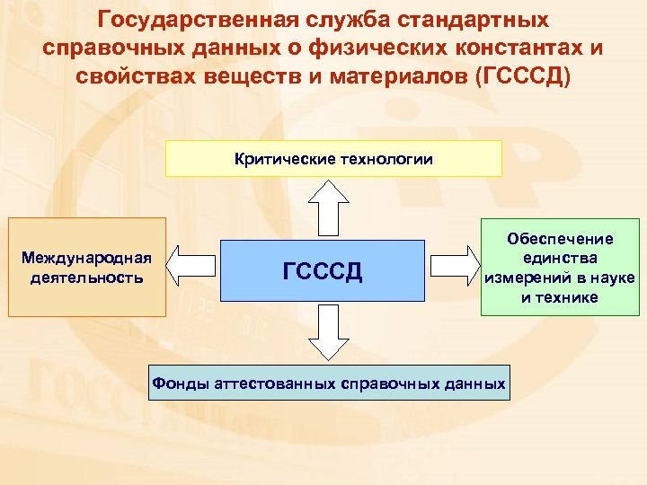 Государственная служба стандартных справочных данных о физических константах и свойствах веществ и материалов (ГСССД)