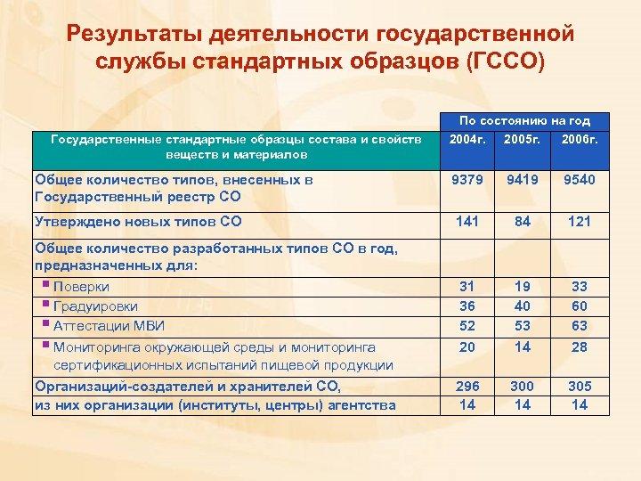 Результаты деятельности государственной службы стандартных образцов (ГССО) По состоянию на год Государственные стандартные образцы