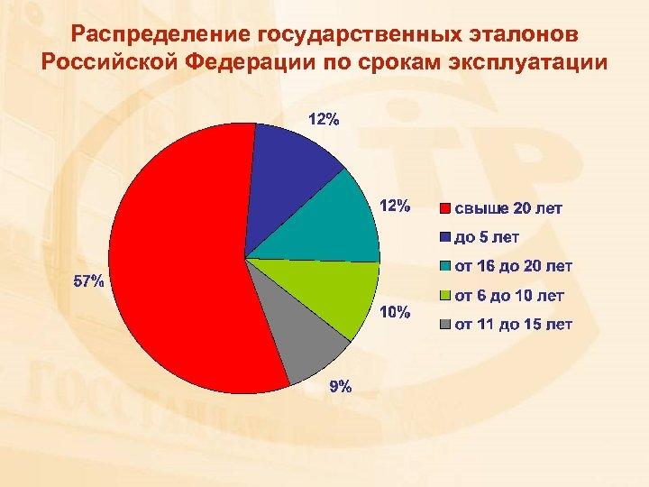 Распределение государственных эталонов Российской Федерации по срокам эксплуатации