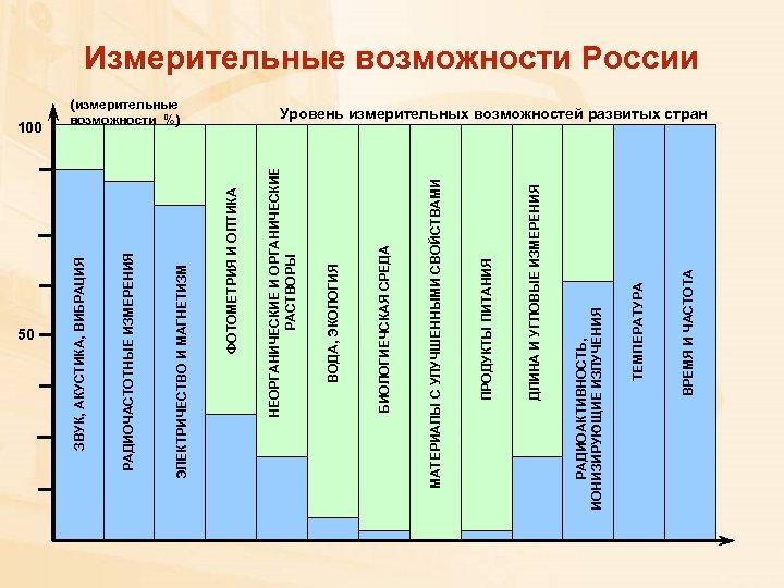 50 ВРЕМЯ И ЧАСТОТА ТЕМПЕРАТУРА РАДИОАКТИВНОСТЬ, ИОНИЗИРУЮЩИЕ ИЗЛУЧЕНИЯ ДЛИНА И УГЛОВЫЕ ИЗМЕРЕНИЯ ПРОДУКТЫ ПИТАНИЯ