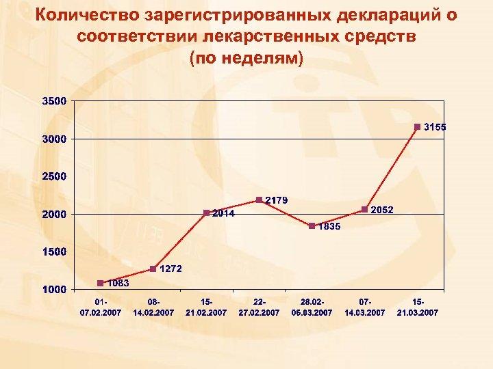 Количество зарегистрированных деклараций о соответствии лекарственных средств (по неделям)