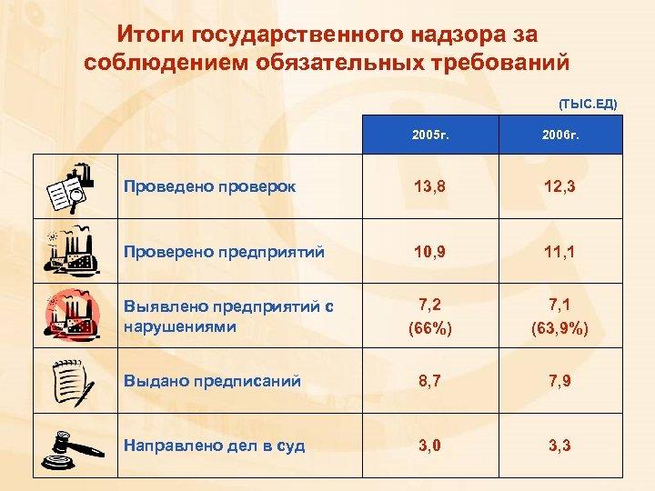 Итоги государственного надзора за соблюдением обязательных требований (ТЫС. ЕД) 2005 г. 2006 г. Проведено