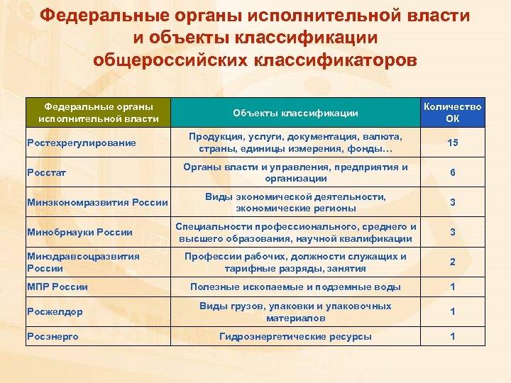 Федеральные органы исполнительной власти и объекты классификации общероссийских классификаторов Федеральные органы исполнительной власти Объекты