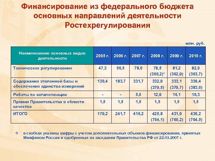 Финансирование из федерального бюджета основных направлений деятельности Ростехрегулирования млн. руб. Наименование основных видов деятельности