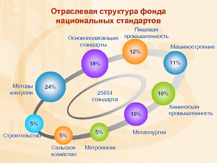 Отраслевая структура фонда национальных стандартов Основополагающие стандарты Пищевая промышленность Машиностроение 12% 11% 18% Методы