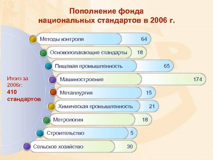 Пополнение фонда национальных стандартов в 2006 г. Методы контроля 64 Основополагающие стандарты 18 65
