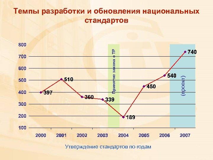 Утверждение стандартов по годам (проект) Принятие закона о ТР Темпы разработки и обновления национальных