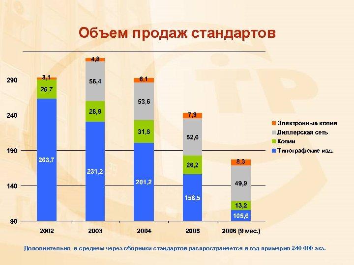 Объем продаж стандартов Дополнительно в среднем через сборники стандартов распространяется в год примерно 240