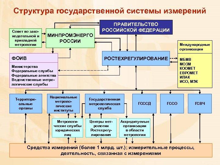 Структура государственной системы измерений Совет по законодательной и прикладной метрологии МИНПРОМЭНЕРГО РОССИИ ФОИВ ПРАВИТЕЛЬСТВО
