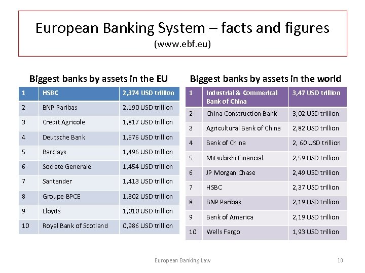 European Banking System – facts and figures (www. ebf. eu) Biggest banks by assets