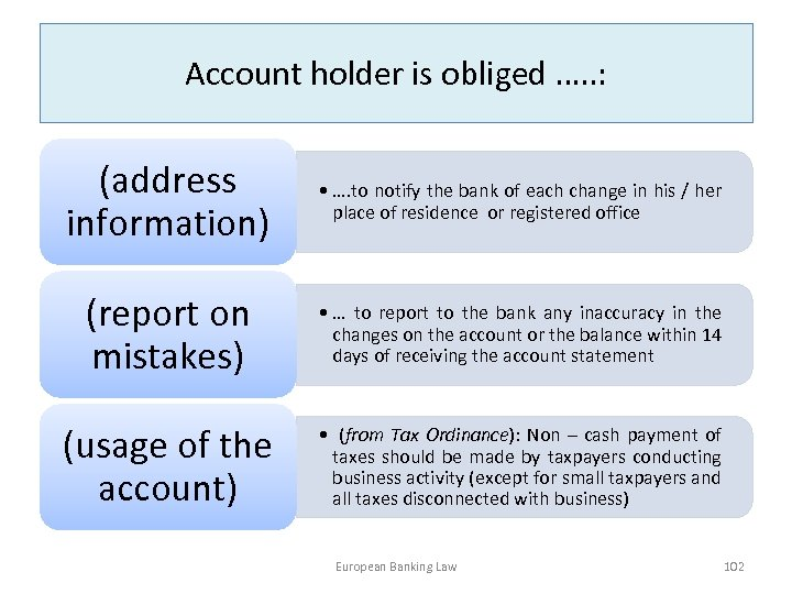 Account holder is obliged …. . : (address information) • …. to notify the