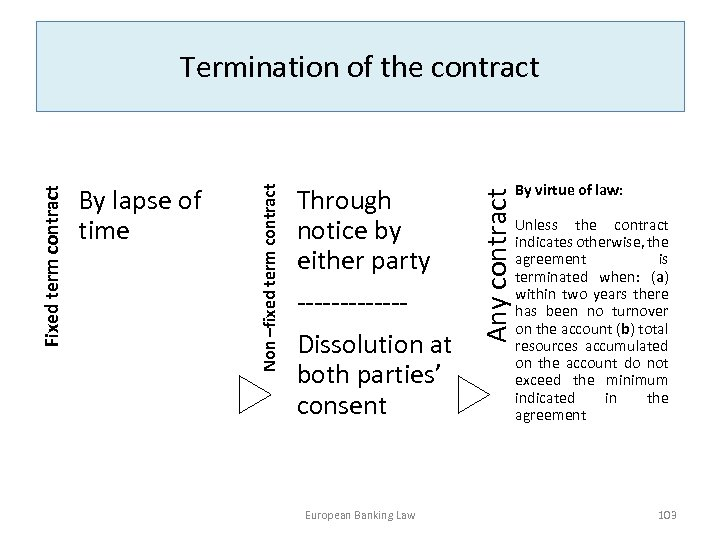 Through notice by either party ------Dissolution at both parties' consent European Banking Law Any