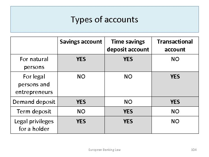 Types of accounts Savings account Time savings deposit account Transactional account For natural persons