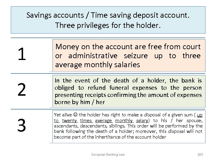Savings accounts / Time saving deposit account. Three privileges for the holder. 1 Money