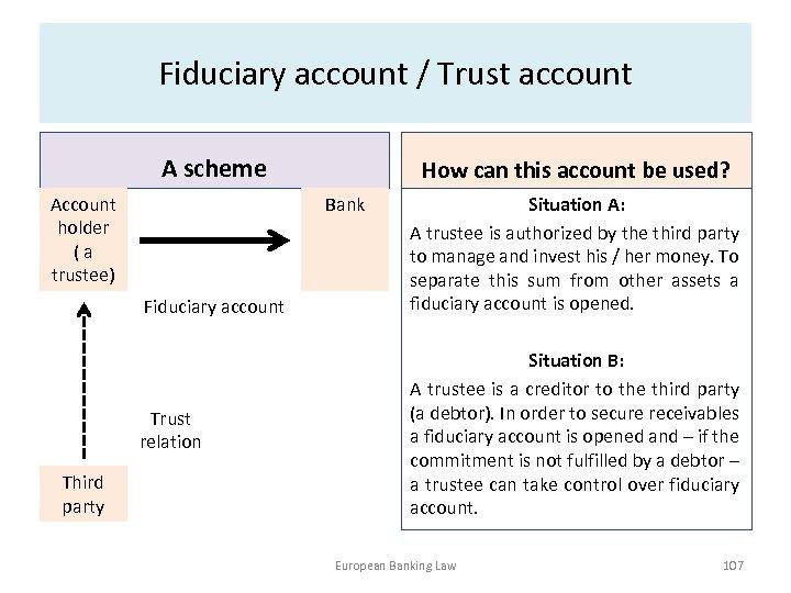 Fiduciary account / Trust account A scheme Account holder ( a trustee) Bank Fiduciary