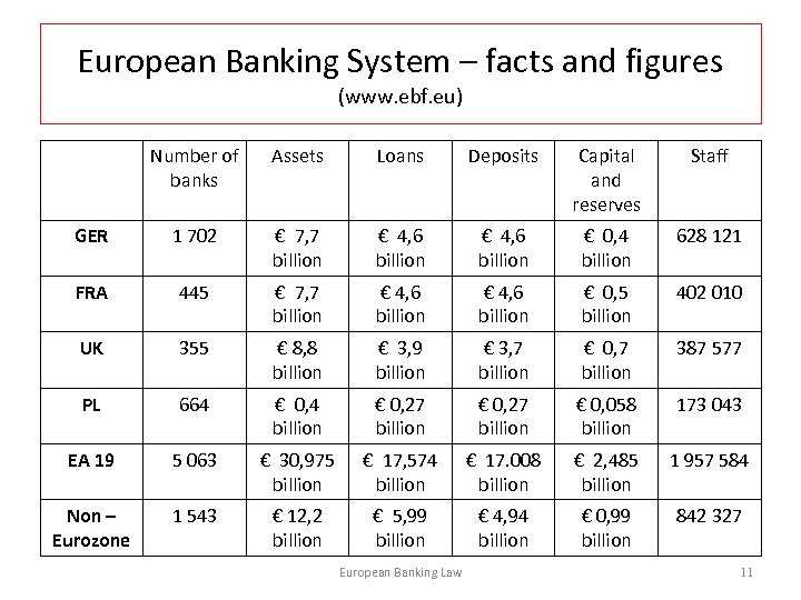 European Banking System – facts and figures (www. ebf. eu) Number of banks Assets