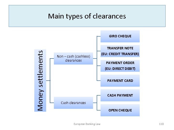 Main types of clearances Money settlements GIRO CHEQUE Non – cash (cashless) clearances TRANSFER