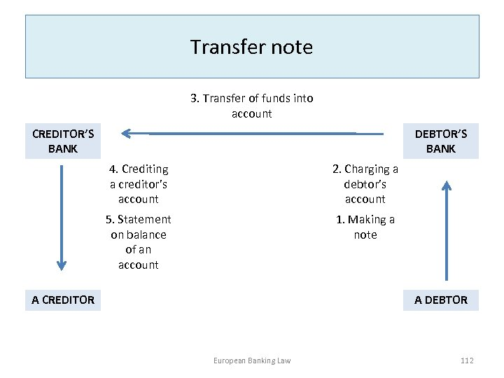 Transfer note 3. Transfer of funds into account CREDITOR'S BANK DEBTOR'S BANK 4. Crediting