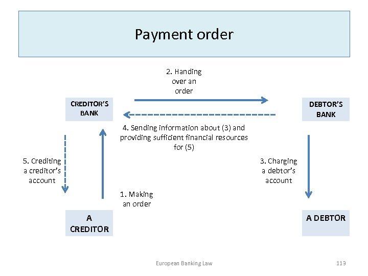 Payment order 2. Handing over an order DEBTOR'S BANK CREDITOR'S BANK 4. Sending information