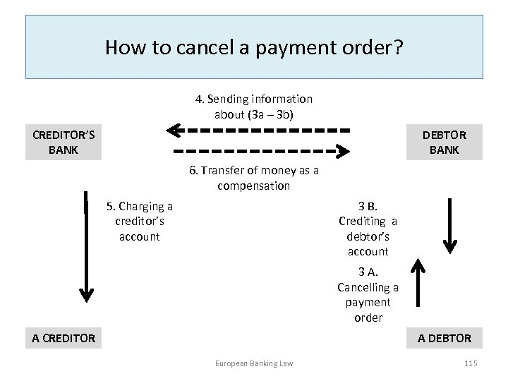 How to cancel a payment order? 4. Sending information about (3 a – 3