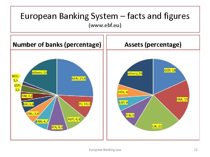 European Banking System – facts and figures (www. ebf. eu) Number of banks (percentage)