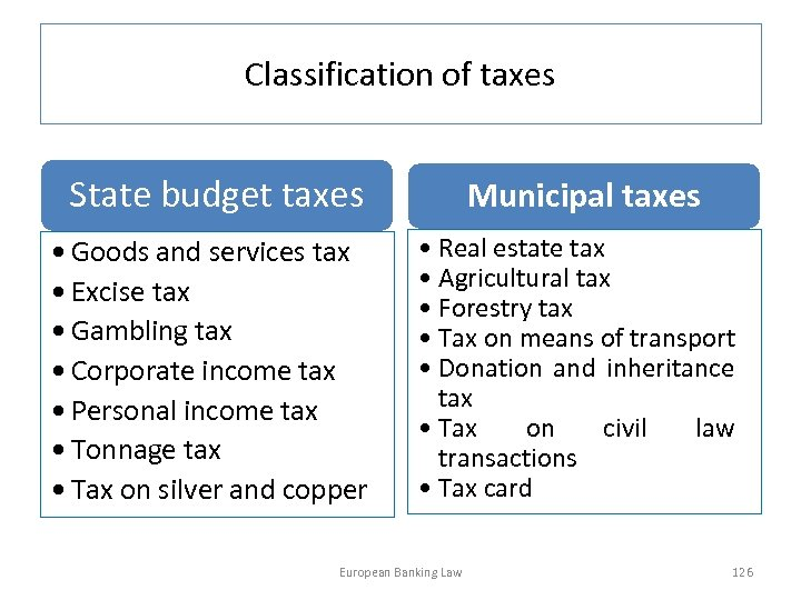 Classification of taxes State budget taxes Municipal taxes • Goods and services tax •