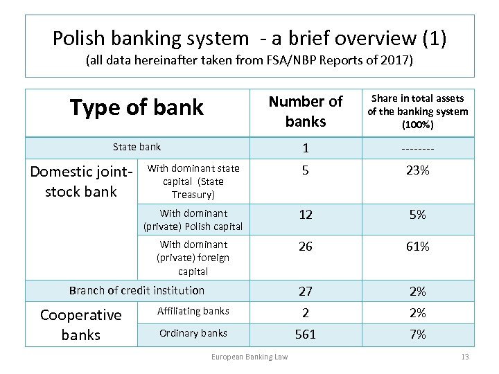 Polish banking system - a brief overview (1) (all data hereinafter taken from FSA/NBP