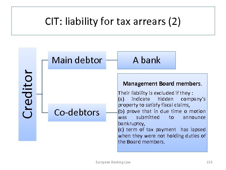 CIT: liability for tax arrears (2) Creditor Main debtor A bank Management Board members.