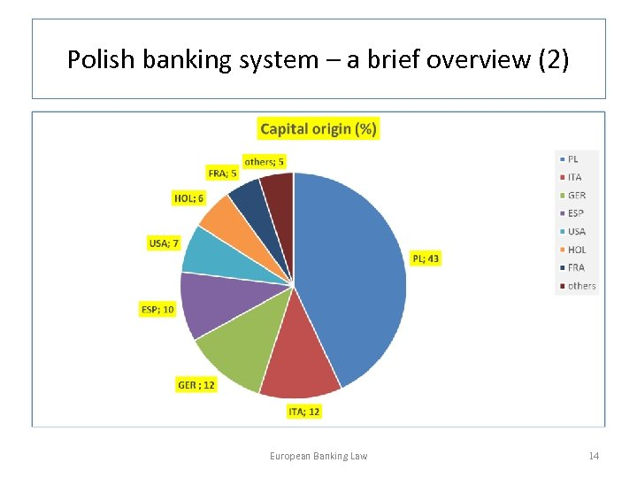 Polish banking system – a brief overview (2) European Banking Law 14