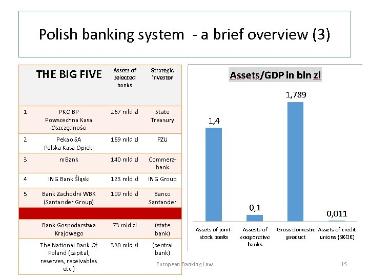 Polish banking system - a brief overview (3) THE BIG FIVE Assets of selected
