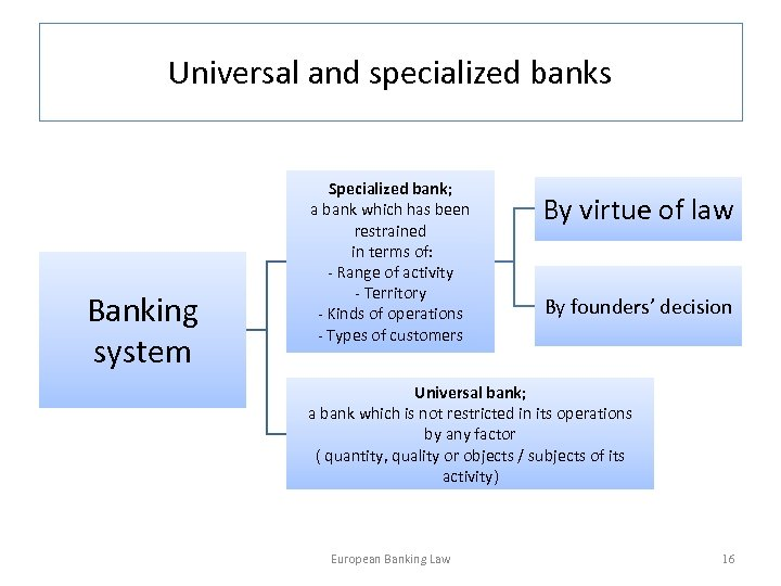 Universal and specialized banks Banking system Specialized bank; a bank which has been restrained